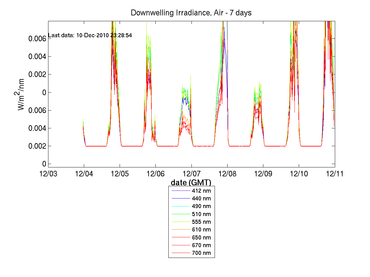 Downwelling Irradiance, 7 days