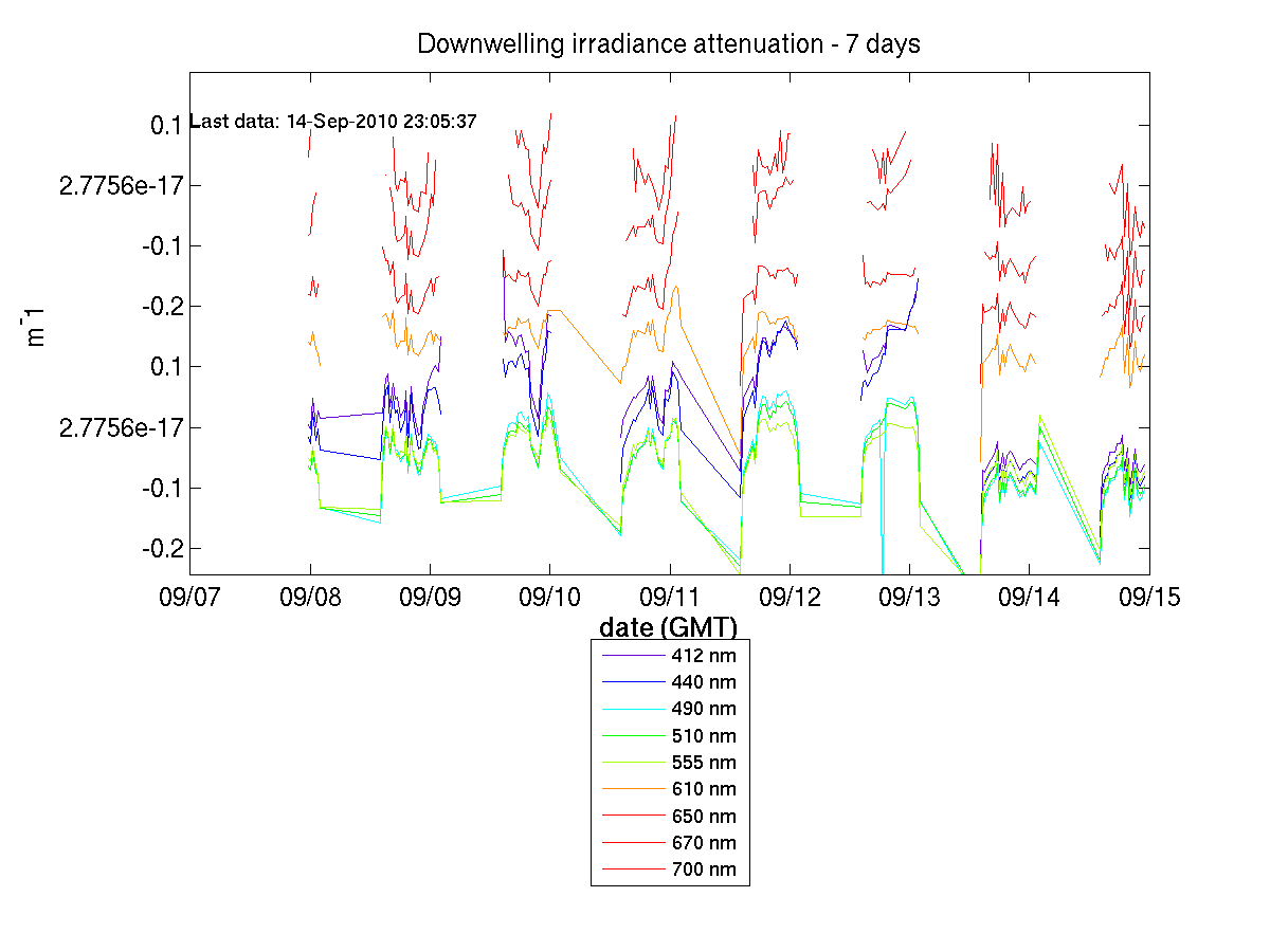 Downwelling Irradiance Attenuation