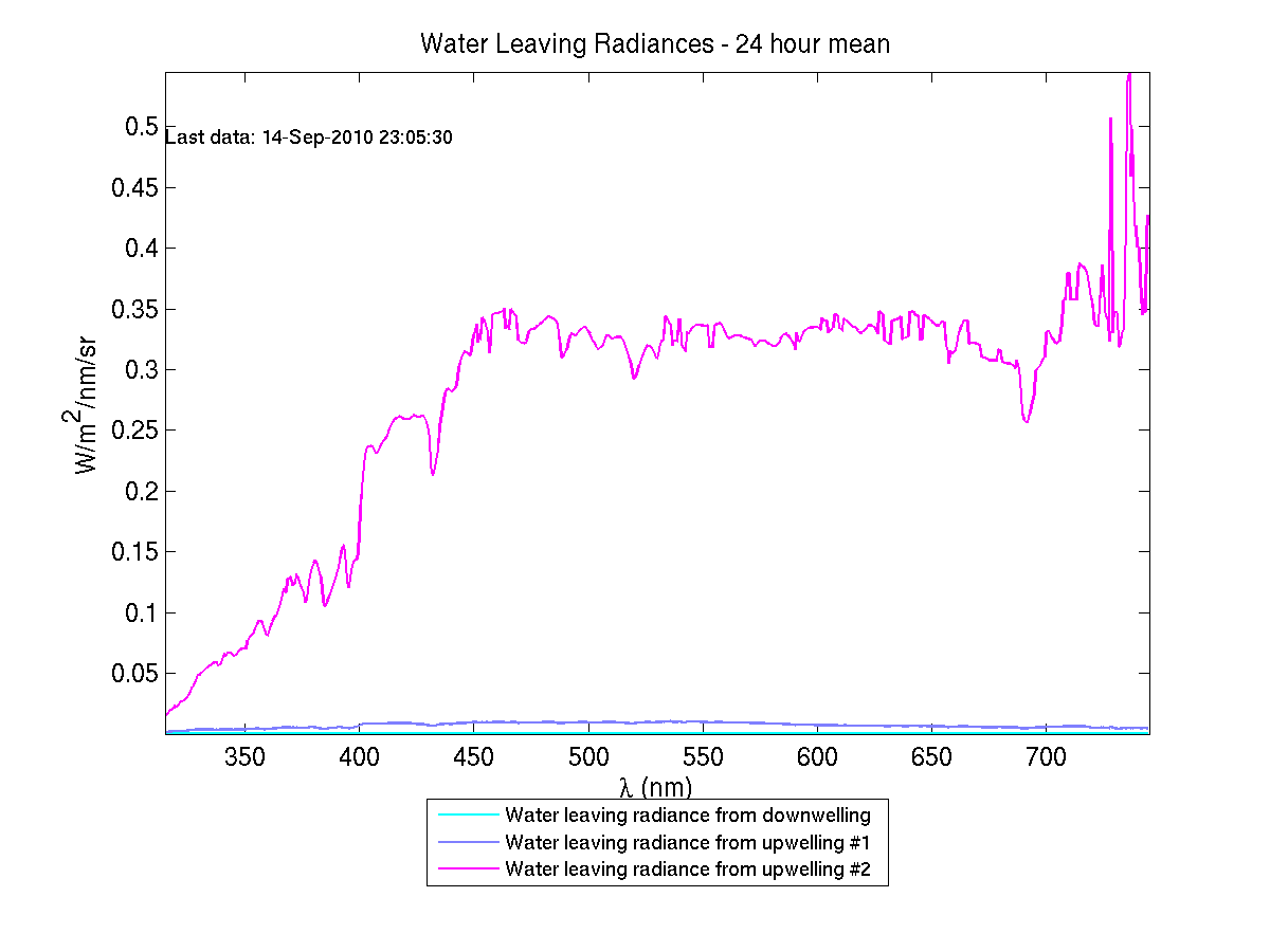 Water-leaving Radiances