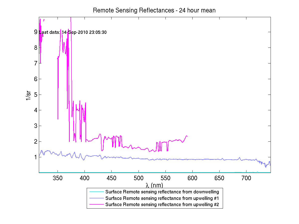 Remote-sensing Reflectances