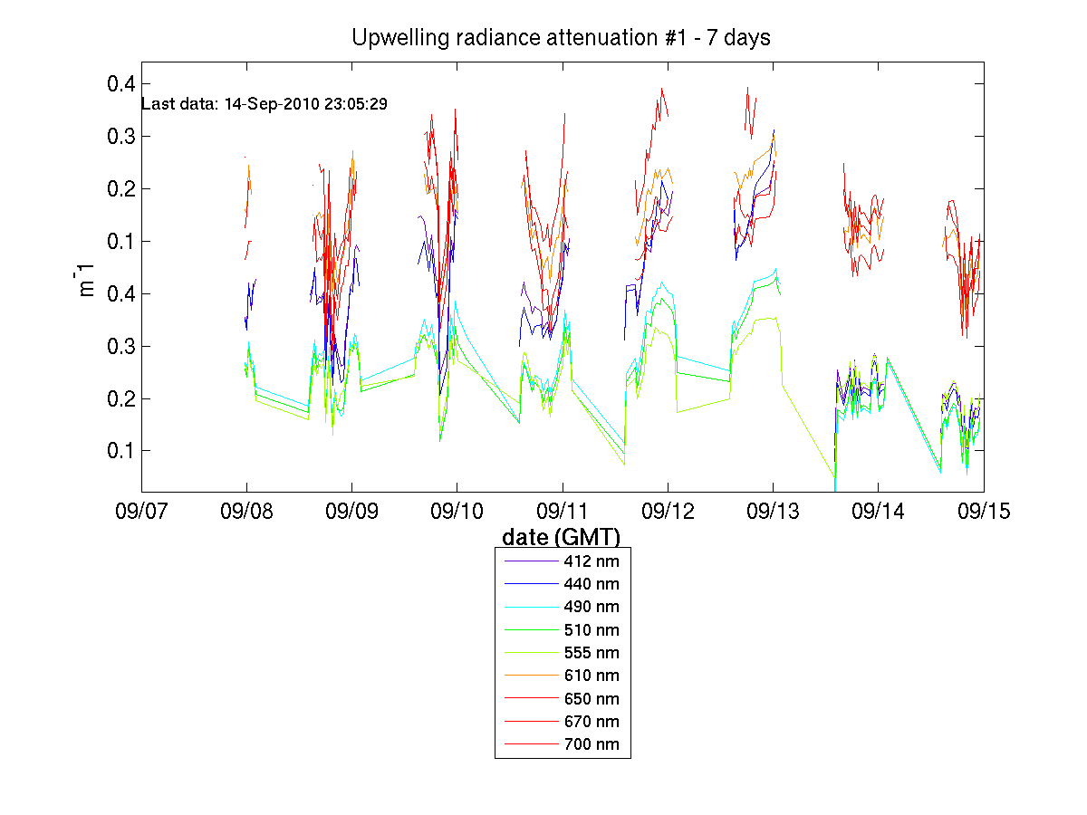 Upwelling Radiance Attenuation #1