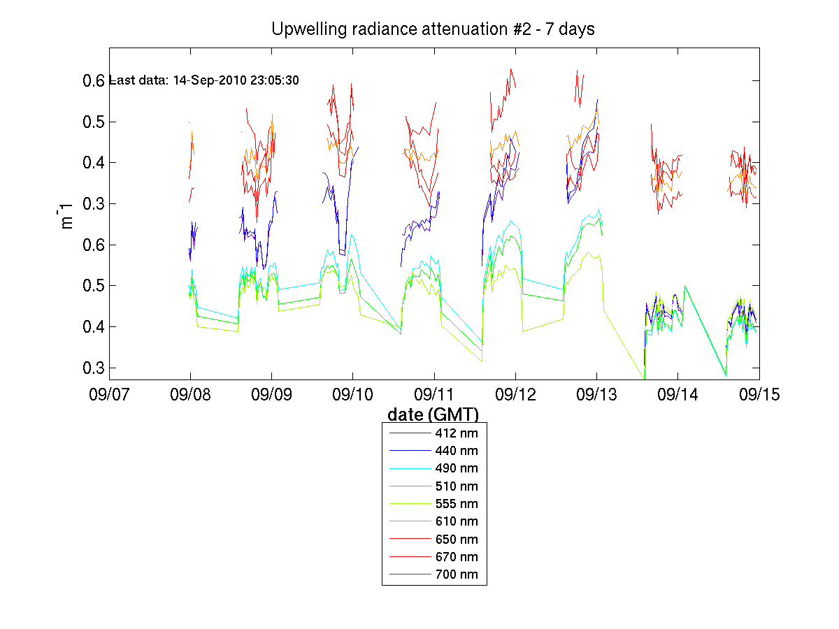 Upwelling Radiance Attenuation #2